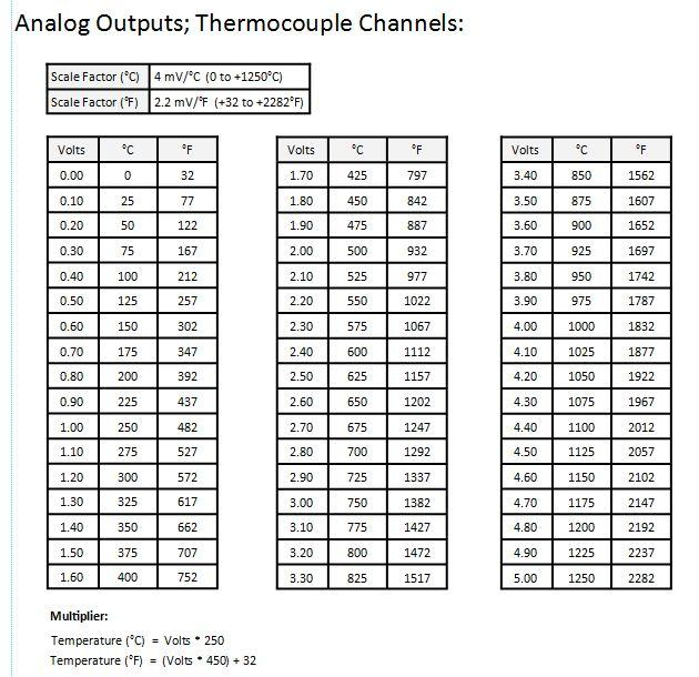 8 channel egt probe amplifier conditioner with 0 to 5 vdc for Thermocouple type j table