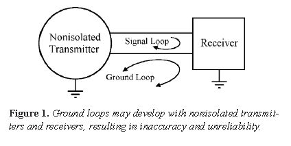 Ground Loop Schematic Example