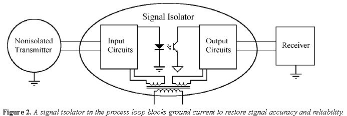 Using Signal Isolator to Avoid Ground Loops